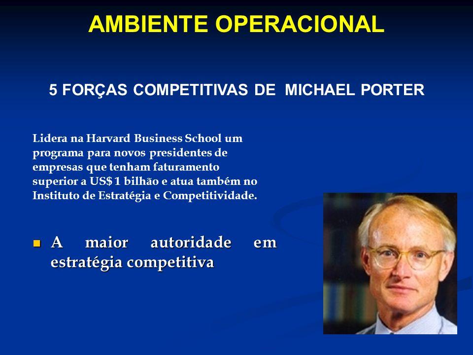 AMBIENTE OPERACIONAL 5 FORÇAS COMPETITIVAS DE MICHAEL PORTER Lidera na Harvard Business School um programa para novos presidentes de empresas que tenh