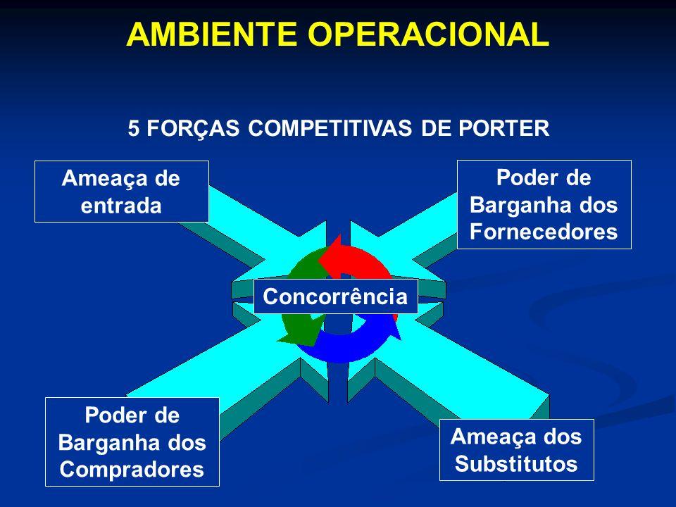 Ameaça de entrada Concorrência Poder de Barganha dos Compradores Poder de Barganha dos Fornecedores Ameaça dos Substitutos AMBIENTE OPERACIONAL 5 FORÇ