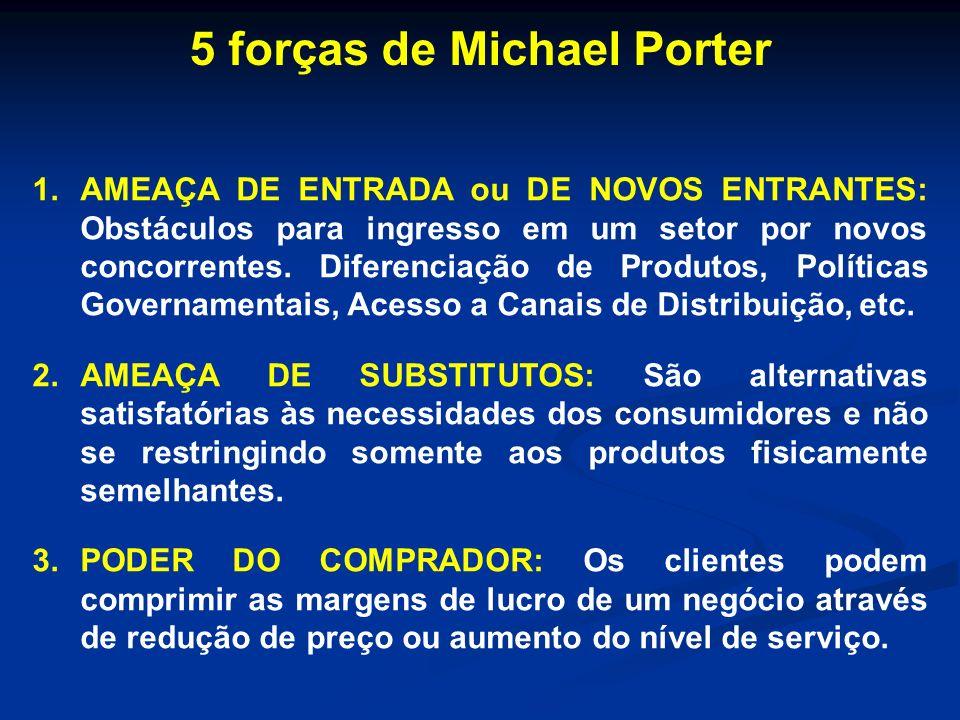 5 forças de Michael Porter 1.AMEAÇA DE ENTRADA ou DE NOVOS ENTRANTES: Obstáculos para ingresso em um setor por novos concorrentes. Diferenciação de Pr