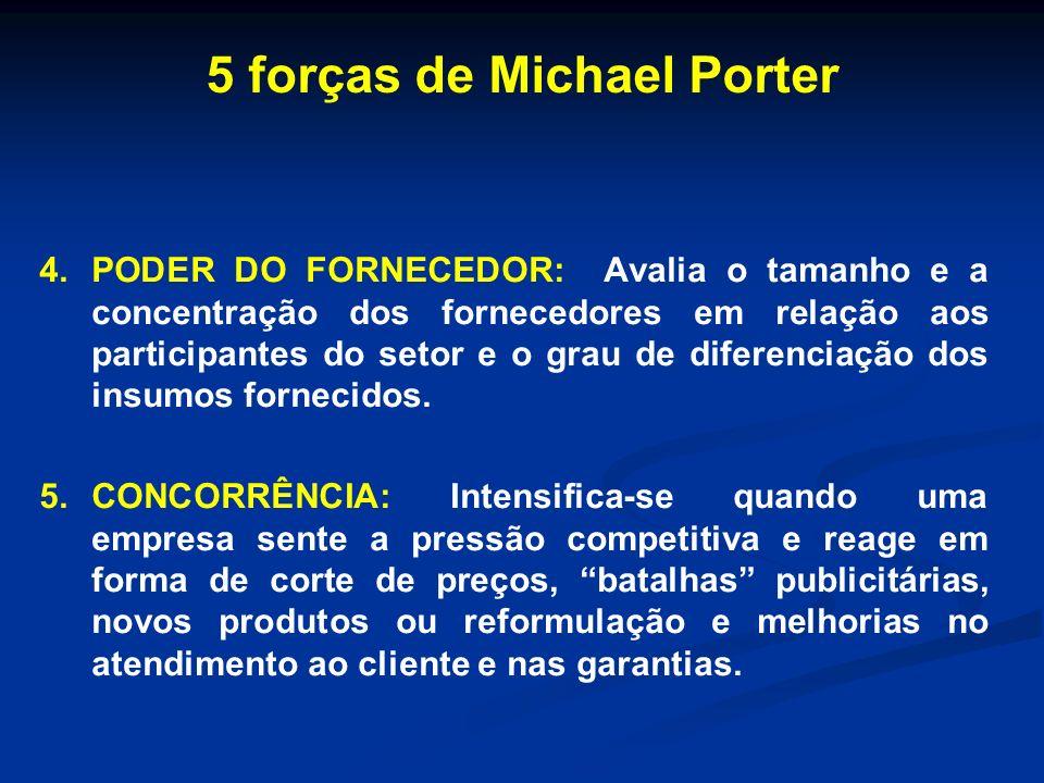 4.PODER DO FORNECEDOR: Avalia o tamanho e a concentração dos fornecedores em relação aos participantes do setor e o grau de diferenciação dos insumos