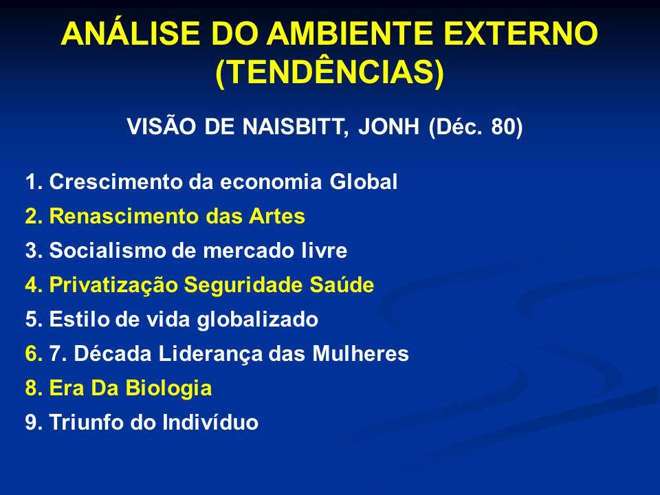 VISÃO DE NAISBITT, JONH (Déc. 80) ANÁLISE DO AMBIENTE EXTERNO (TENDÊNCIAS) 1. Crescimento da economia Global 2. Renascimento das Artes 3. Socialismo d