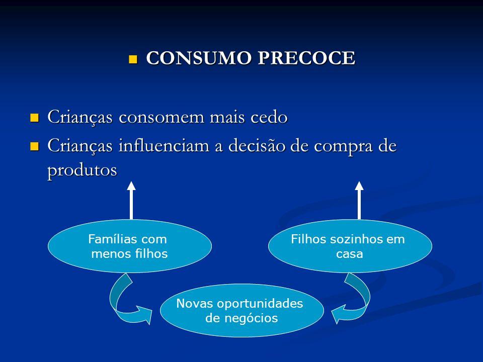 CONSUMO PRECOCE CONSUMO PRECOCE Crianças consomem mais cedo Crianças consomem mais cedo Crianças influenciam a decisão de compra de produtos Crianças