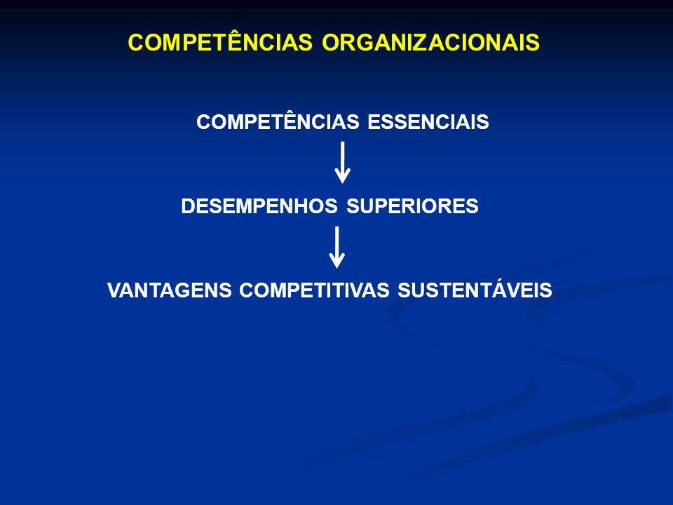 COMPETÊNCIAS ORGANIZACIONAIS COMPETÊNCIAS ESSENCIAIS DESEMPENHOS SUPERIORES VANTAGENS COMPETITIVAS SUSTENTÁVEIS