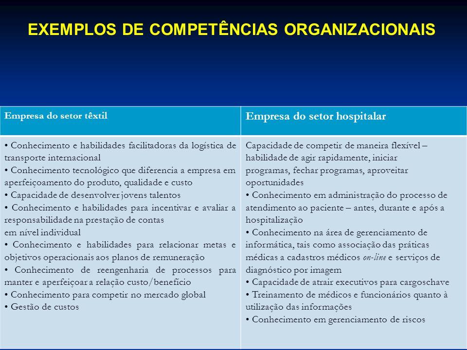 Empresa do setor têxtil Empresa do setor hospitalar Conhecimento e habilidades facilitadoras da logística de transporte internacional Conhecimento tec