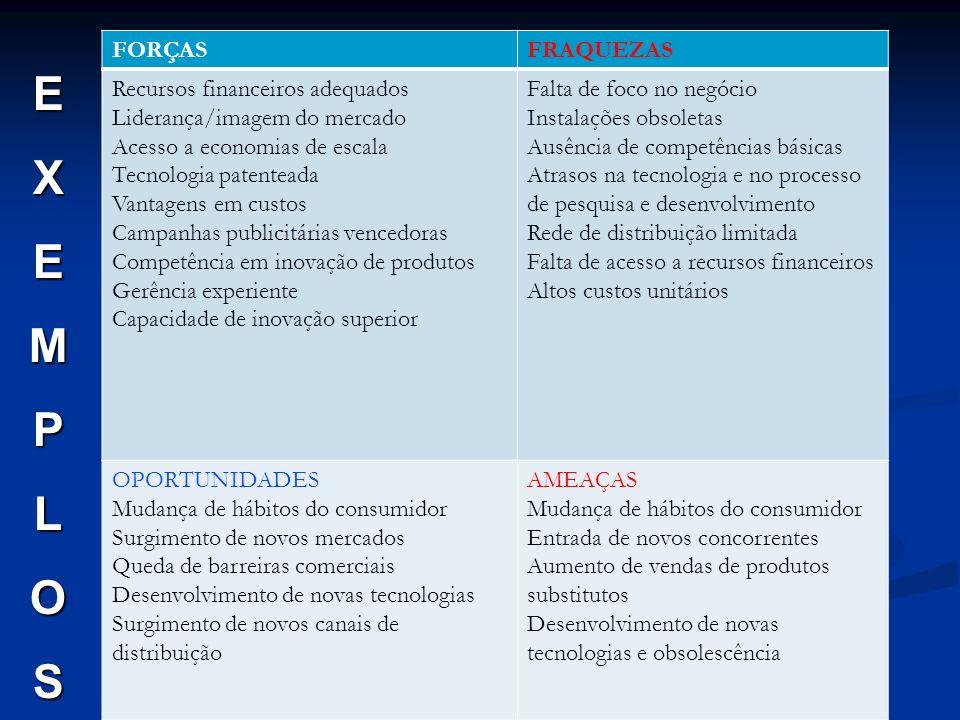 FORÇASFRAQUEZAS Recursos financeiros adequados Liderança/imagem do mercado Acesso a economias de escala Tecnologia patenteada Vantagens em custos Camp