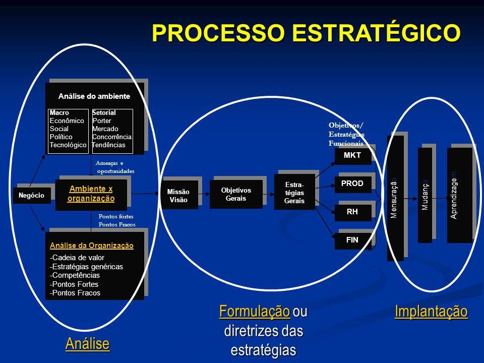 Negócio Missão Visão Missão Visão Análise da Organização -Cadeia de valor -Estratégias genéricas -Competências -Pontos Fortes -Pontos Fracos Análise d