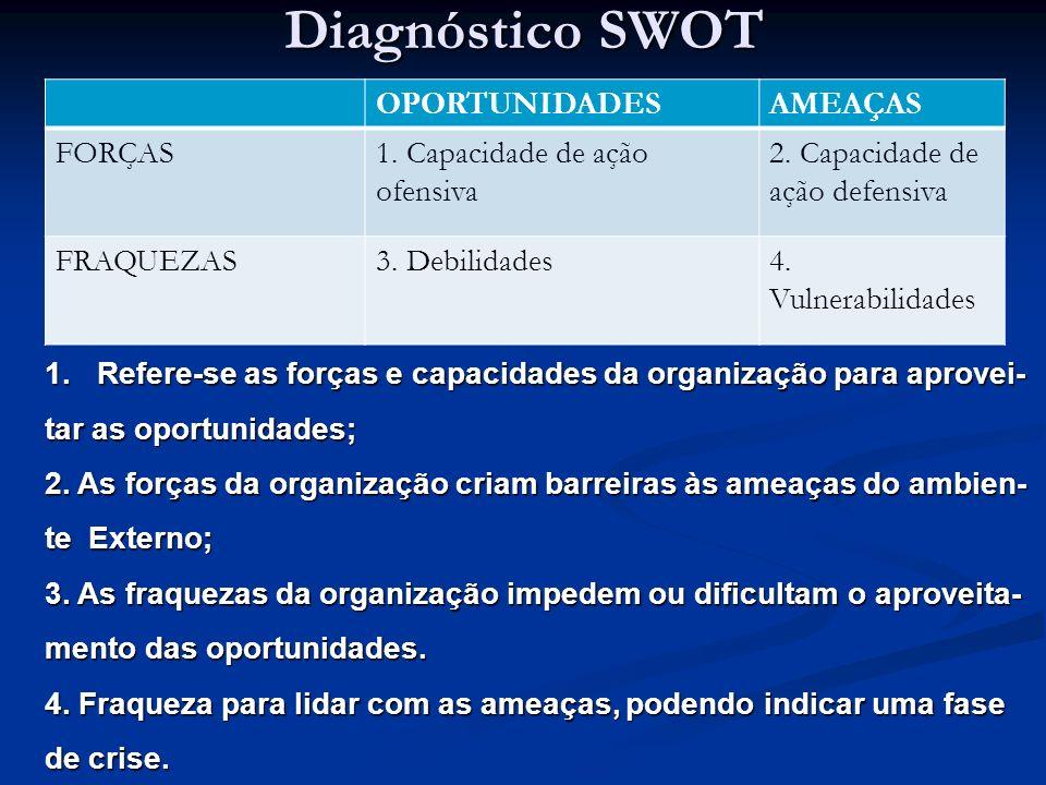 Diagnóstico SWOT OPORTUNIDADESAMEAÇAS FORÇAS1. Capacidade de ação ofensiva 2. Capacidade de ação defensiva FRAQUEZAS3. Debilidades4. Vulnerabilidades