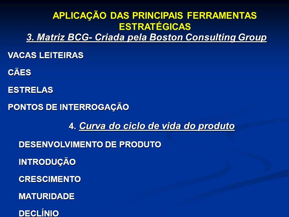 3. Matriz BCG- Criada pela Boston Consulting Group VACAS LEITEIRAS CÃESESTRELAS PONTOS DE INTERROGAÇÃO 4. Curva do ciclo de vida do produto DESENVOLVI