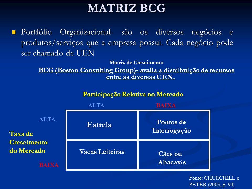 MATRIZ BCG Portfólio Organizacional- são os diversos negócios e produtos/serviços que a empresa possui. Cada negócio pode ser chamado de UEN Portfólio