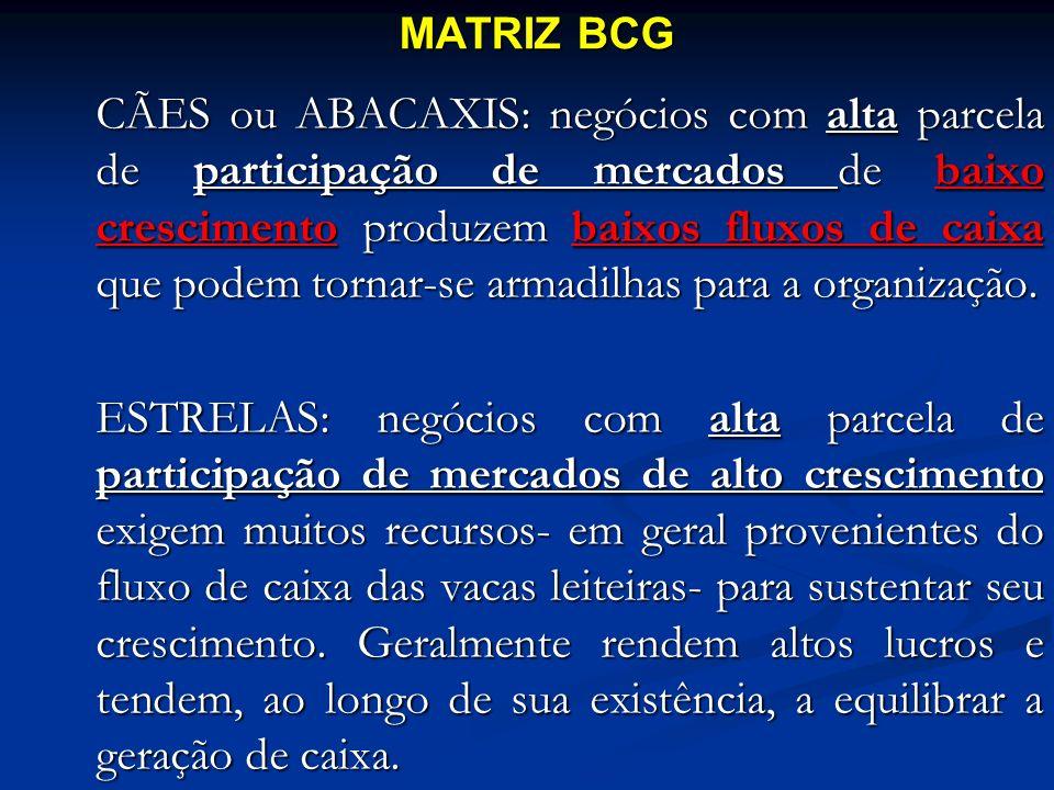 CÃES ou ABACAXIS: negócios com alta parcela de participação de mercados de baixo crescimento produzem baixos fluxos de caixa que podem tornar-se armad