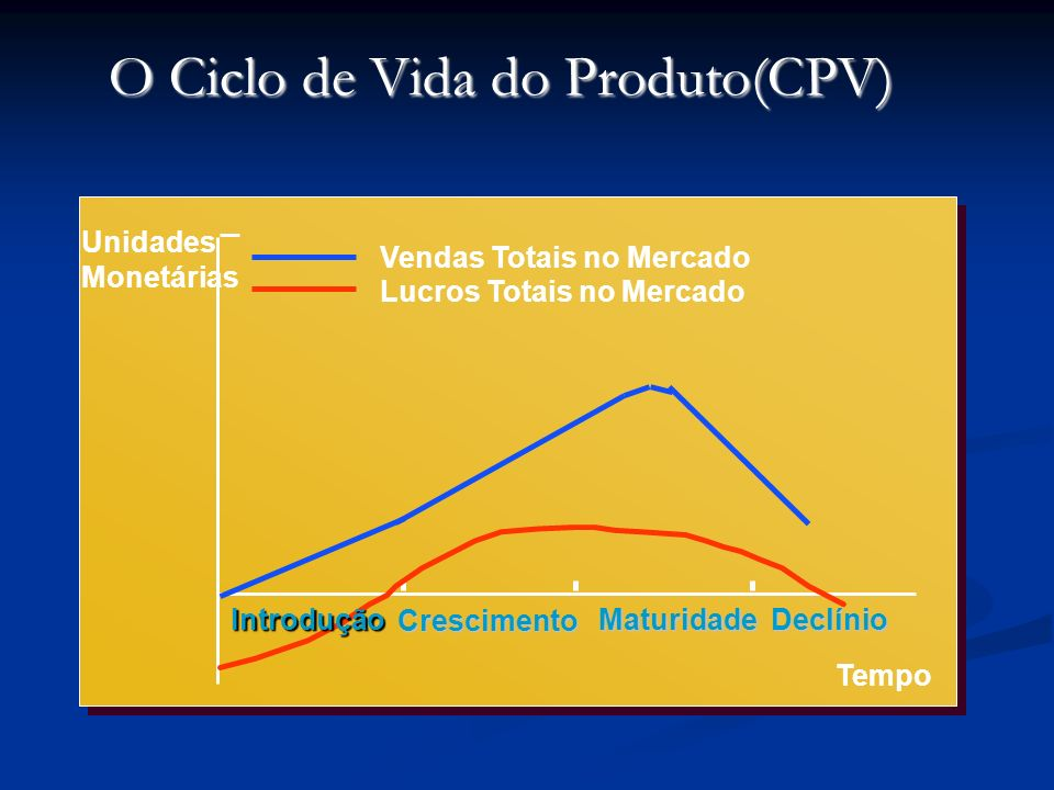 O Ciclo de Vida do Produto(CPV) Unidades Monetárias Vendas Totais no Mercado Lucros Totais no Mercado Tempo Introdução Crescimento MaturidadeDeclínio