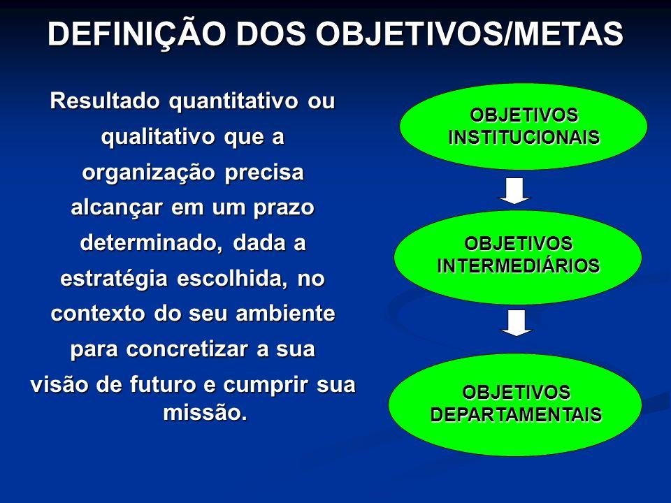 DEFINIÇÃO DOS OBJETIVOS/METAS Resultado quantitativo ou qualitativo que a organização precisa alcançar em um prazo determinado, dada a estratégia esco