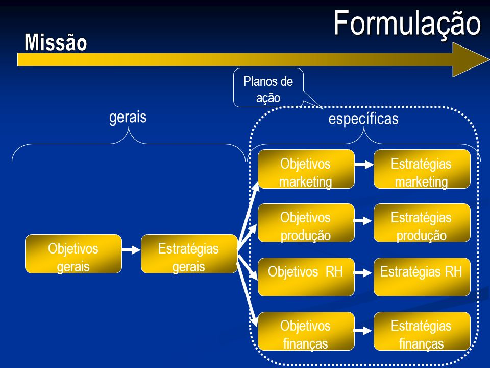 Formulação Objetivos gerais Estratégias gerais Objetivos marketing Objetivos produção Objetivos RH Objetivos finanças Estratégias marketing Estratégia