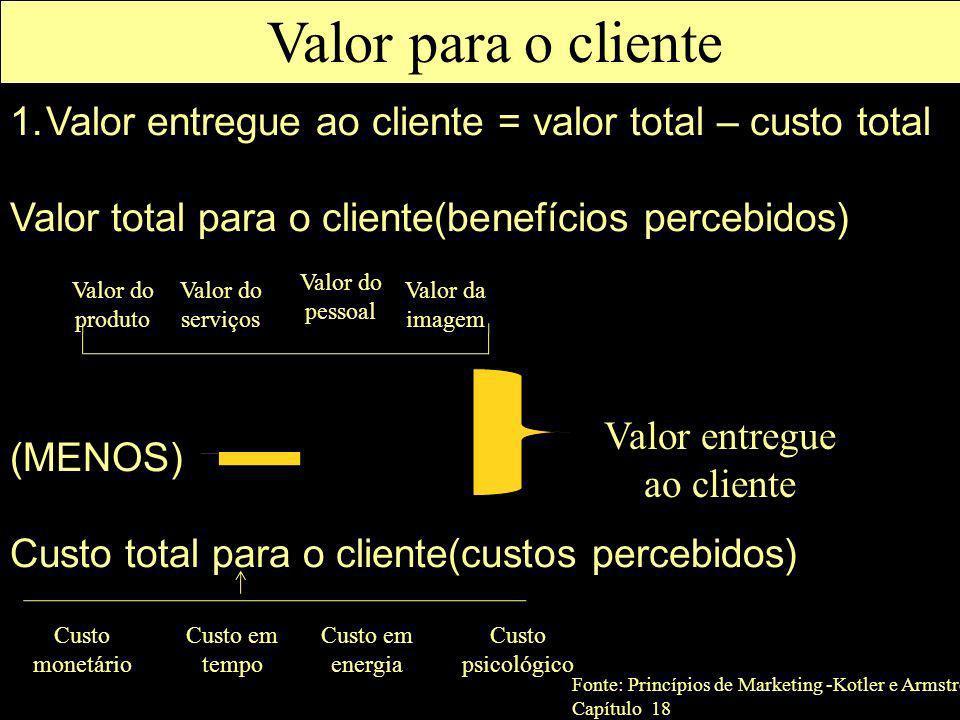 1.Valor entregue ao cliente = valor total – custo total Valor total para o cliente(benefícios percebidos) (MENOS) Custo total para o cliente(custos pe