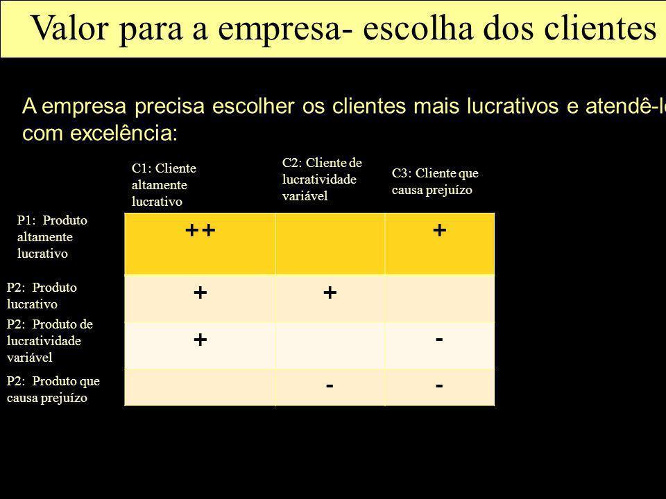 Valor para a empresa- escolha dos clientes A empresa precisa escolher os clientes mais lucrativos e atendê-los com excelência: +++ ++ +- -- C1: Client