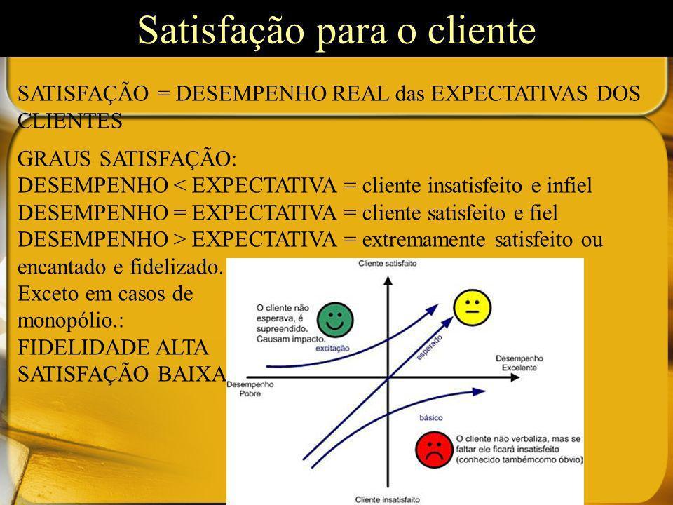 SATISFAÇÃO = DESEMPENHO REAL das EXPECTATIVAS DOS CLIENTES GRAUS SATISFAÇÃO: DESEMPENHO < EXPECTATIVA = cliente insatisfeito e infiel DESEMPENHO = EXP