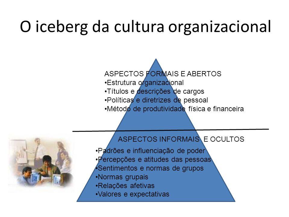 O iceberg da cultura organizacional ASPECTOS FORMAIS E ABERTOS Estrutura organizacional Títulos e descrições de cargos Políticas e diretrizes de pessoal Método de produtividade física e financeira ASPECTOS INFORMAIS E OCULTOS Padrões e influenciação de poder Percepções e atitudes das pessoas Sentimentos e normas de grupos Normas grupais Relações afetivas Valores e expectativas