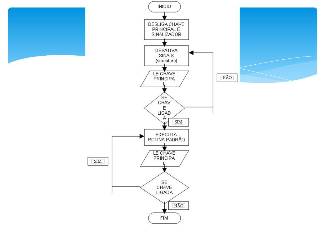Fluxograma parcial ou descritivo Mais utilizado para LEVANTAMENTO de rotinas. Sua elaboração é mais complexa que a do fluxograma vertical, pois aprese