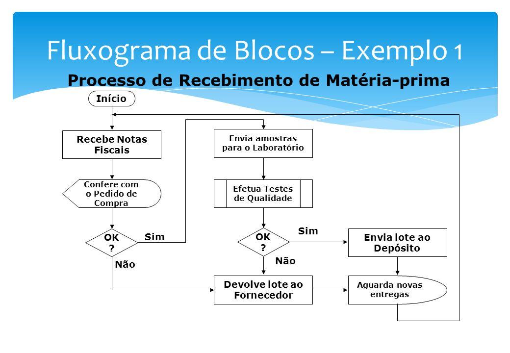 Parecido com o Fluxograma Sintético, permite maior detalhamento: É capaz de exibir os fluxos alternativos Permite estabelecer se o processo é positivo