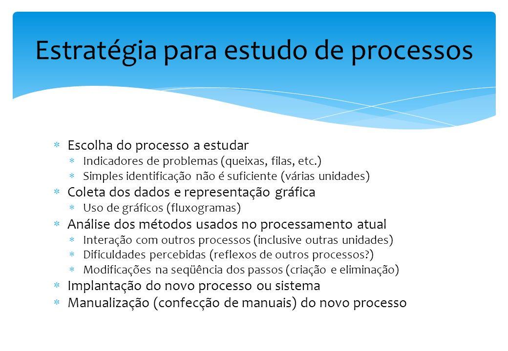 Movimentação de pessoas, papéis e informação na organização Assegurar a fluidez Avalia o circuito de informações, decisões e as unidades envolvidas Ob