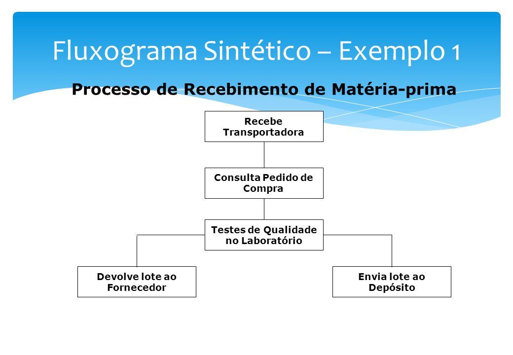 Representação da seqüência dos vários passos (ou grupos de passos) de um determinado processo Representa genericamente o processo Não há preocupação e