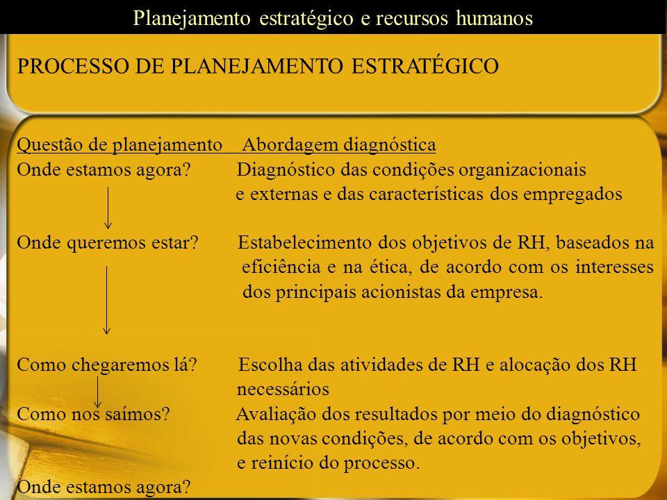 PROCESSO DE PLANEJAMENTO ESTRATÉGICO Questão de planejamento Abordagem diagnóstica Onde estamos agora? Diagnóstico das condições organizacionais e ext