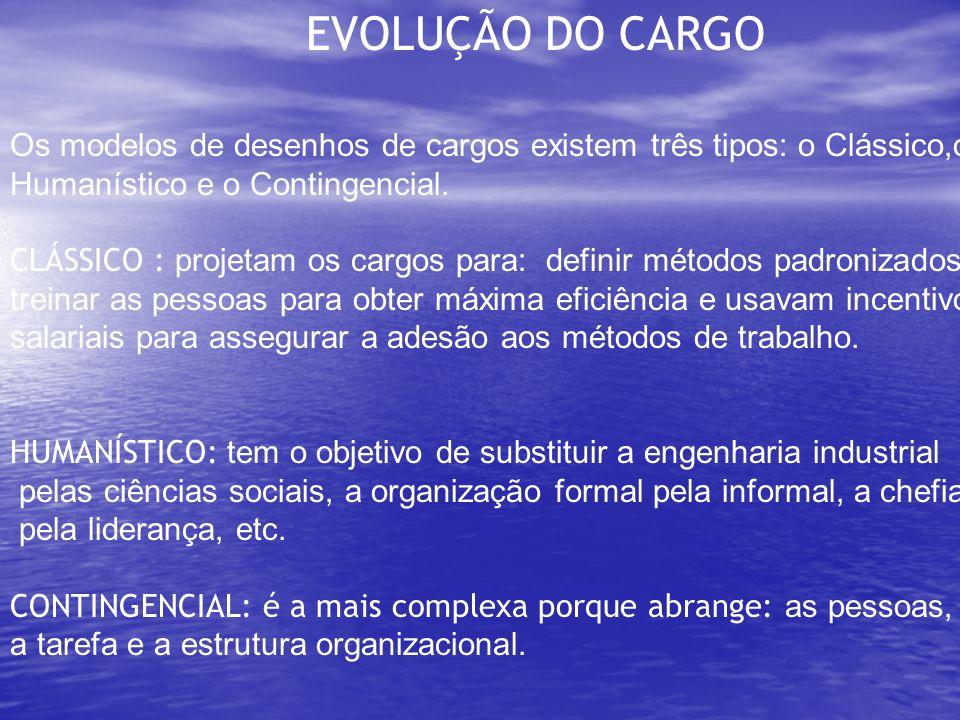 EVOLUÇÃO DO CARGO Os modelos de desenhos de cargos existem três tipos: o Clássico,o Humanístico e o Contingencial. CLÁSSICO : projetam os cargos para: