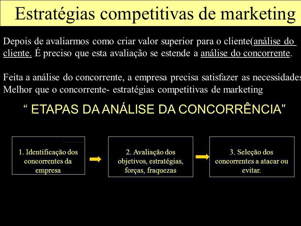 Além de compreender os clientes, o marketing precisa ETAPAS DA ANÁLISE DA CONCORRÊNCIA Estratégias competitivas de marketing 1. Identificação dos conc