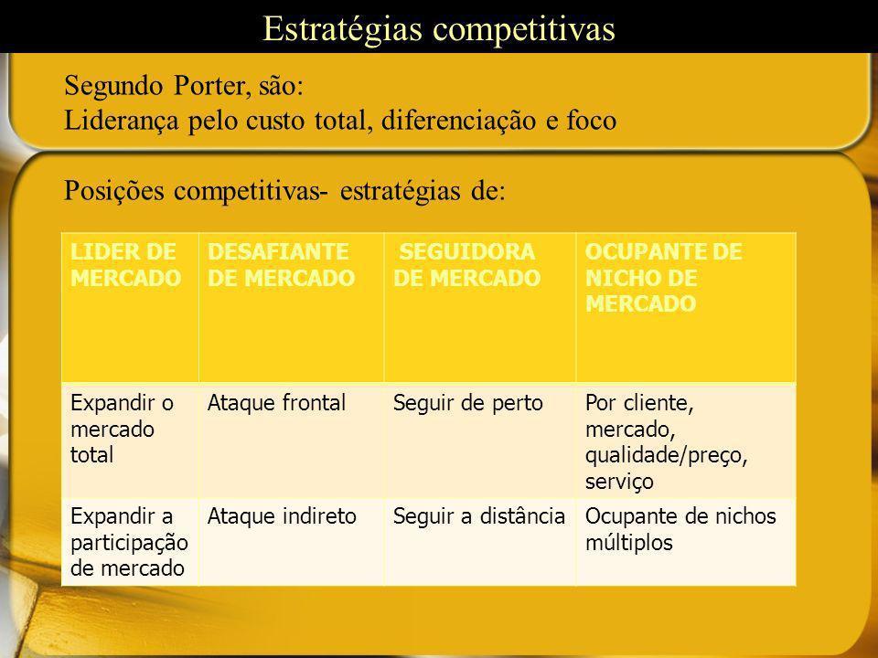 Estratégias competitivas Segundo Porter, são: Liderança pelo custo total, diferenciação e foco Posições competitivas- estratégias de: LIDER DE MERCADO