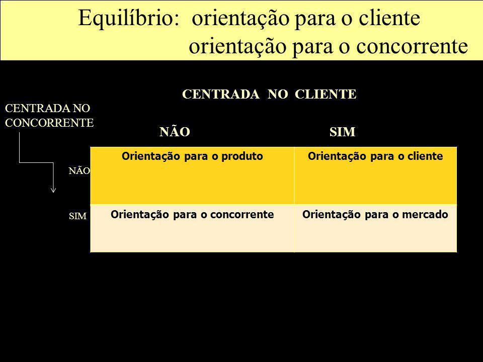 Equilíbrio: orientação para o cliente orientação para o concorrente Orientação para o produtoOrientação para o cliente Orientação para o concorrenteOr