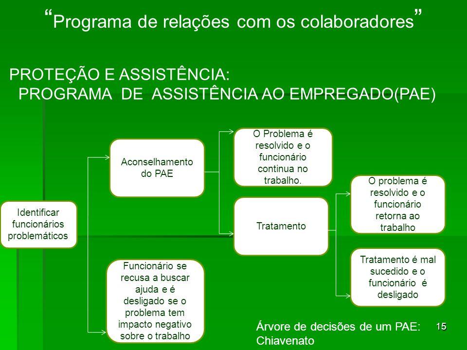 15 Programa de relações com os colaboradores PROTEÇÃO E ASSISTÊNCIA: PROGRAMA DE ASSISTÊNCIA AO EMPREGADO(PAE) Identificar funcionários problemáticos