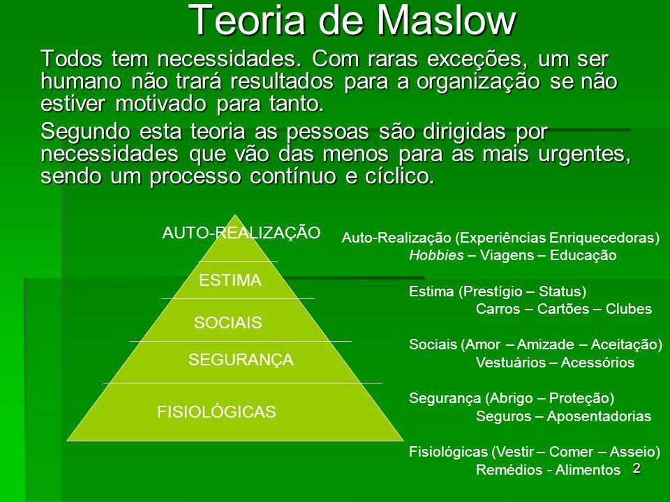 2 Teoria de Maslow Todos tem necessidades. Com raras exceções, um ser humano não trará resultados para a organização se não estiver motivado para tant