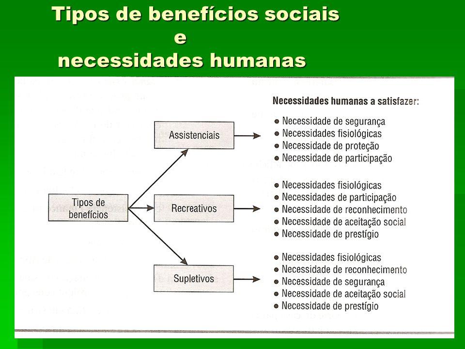 4 Tipos de benefícios sociais e necessidades humanas necessidades humanas