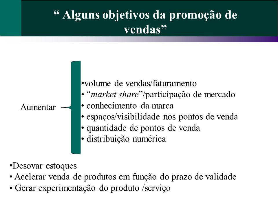 Alguns objetivos da promoção de vendas volume de vendas/faturamento market share/participação de mercado conhecimento da marca espaços/visibilidade no