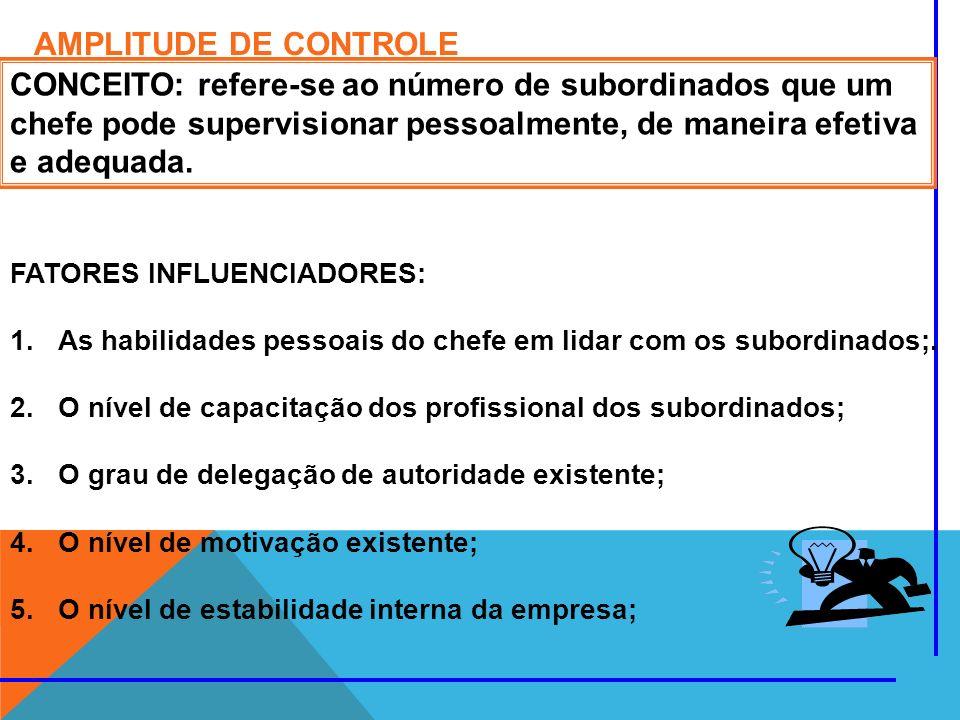 AMPLITUDE DE CONTROLE CONCEITO: refere-se ao número de subordinados que um chefe pode supervisionar pessoalmente, de maneira efetiva e adequada. FATOR