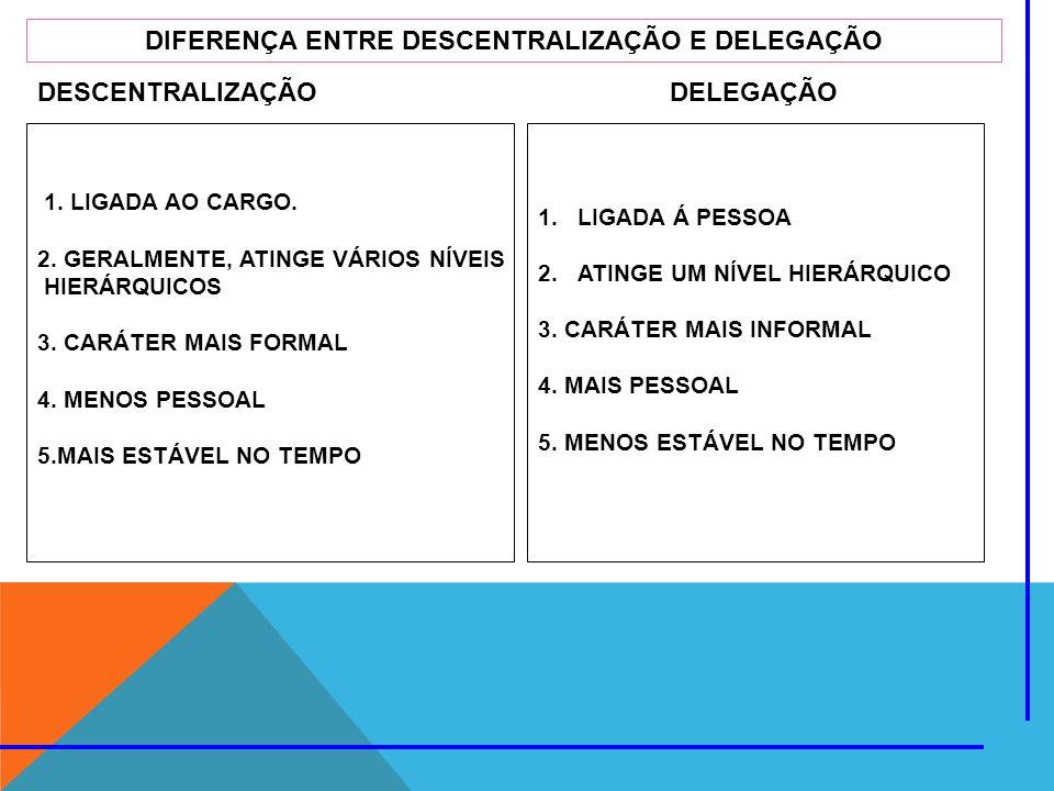 DESCENTRALIZAÇÃO DELEGAÇÃO DIFERENÇA ENTRE DESCENTRALIZAÇÃO E DELEGAÇÃO 1. LIGADA AO CARGO. 2. GERALMENTE, ATINGE VÁRIOS NÍVEIS HIERÁRQUICOS 3. CARÁTE