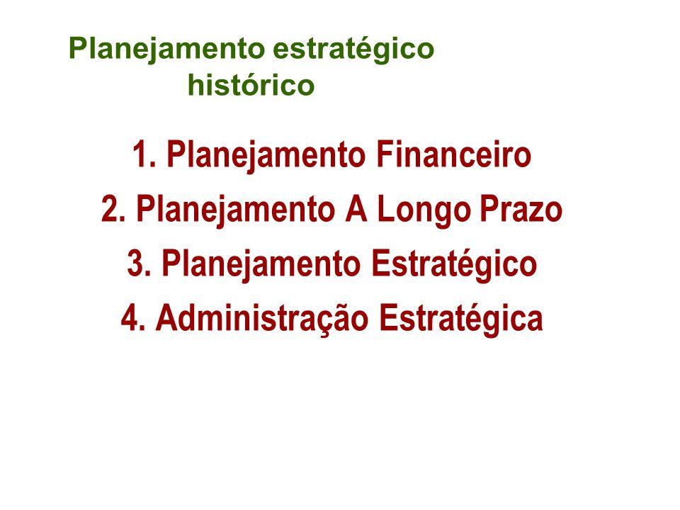Planejamento estratégico histórico 1. Planejamento Financeiro 2. Planejamento A Longo Prazo 3. Planejamento Estratégico 4. Administração Estratégica