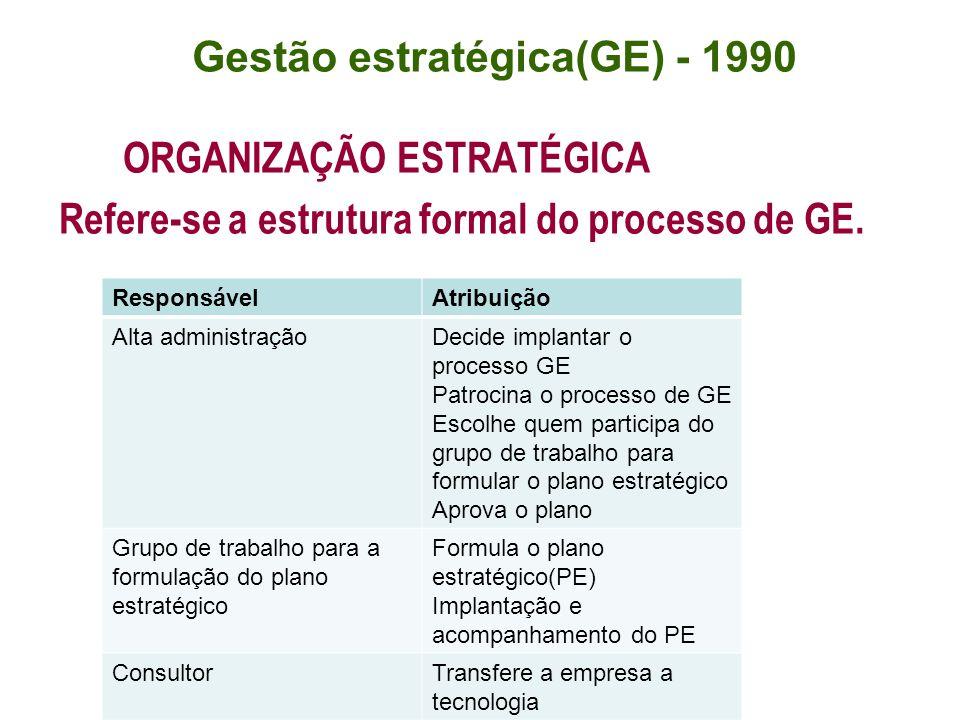 ORGANIZAÇÃO ESTRATÉGICA Refere-se a estrutura formal do processo de GE. Gestão estratégica(GE) - 1990 ResponsávelAtribuição Alta administraçãoDecide i