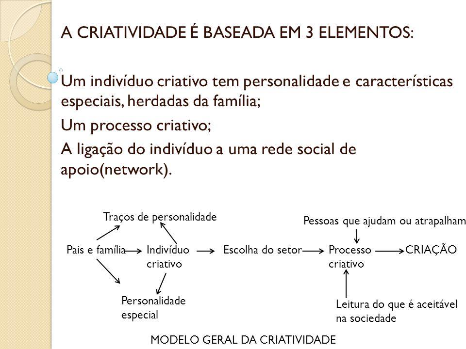 A CRIATIVIDADE É BASEADA EM 3 ELEMENTOS: Um indivíduo criativo tem personalidade e características especiais, herdadas da família; Um processo criativ
