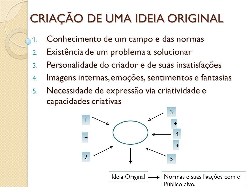 CRIAÇÃO DE UMA IDEIA ORIGINAL 1. Conhecimento de um campo e das normas 2. Existência de um problema a solucionar 3. Personalidade do criador e de suas