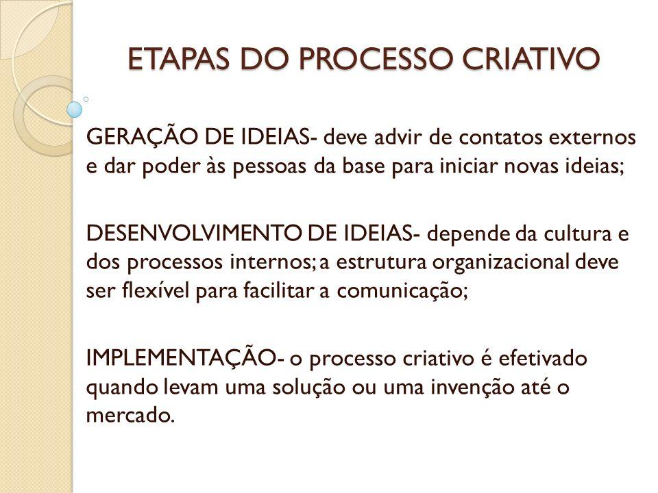 ETAPAS DO PROCESSO CRIATIVO GERAÇÃO DE IDEIAS- deve advir de contatos externos e dar poder às pessoas da base para iniciar novas ideias; DESENVOLVIMEN