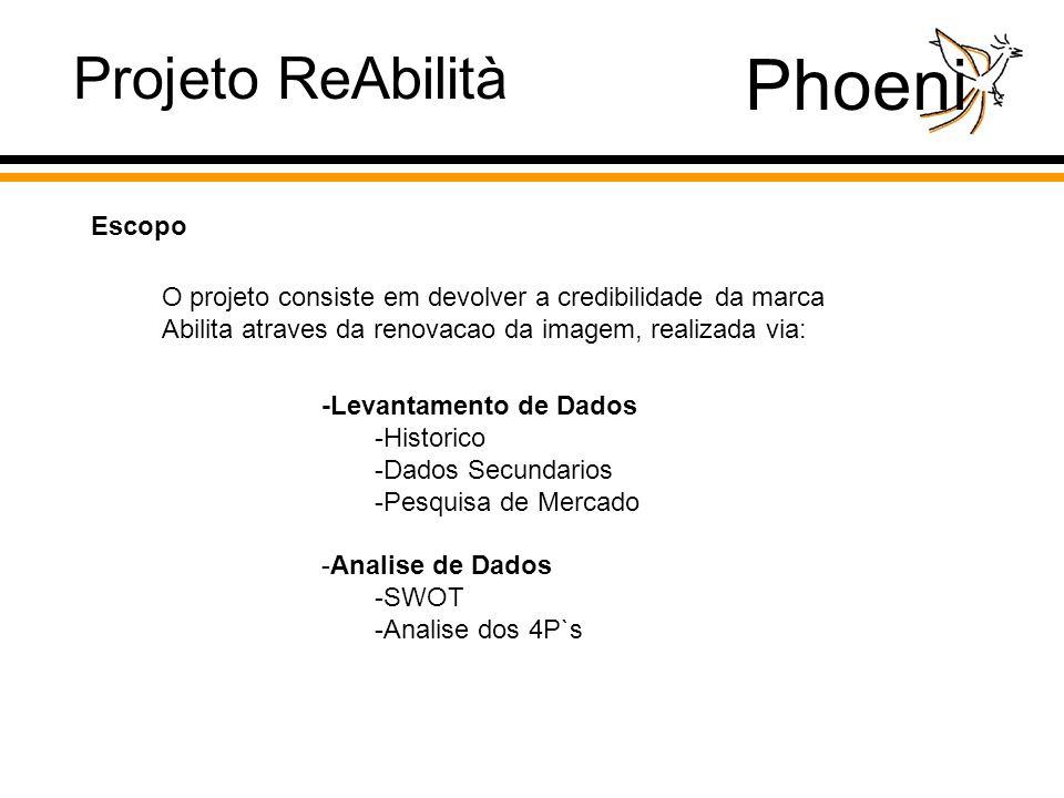 Phoeni O projeto consiste em devolver a credibilidade da marca Abilita atraves da renovacao da imagem, realizada via: Projeto ReAbilità Escopo -Levantamento de Dados -Historico -Dados Secundarios -Pesquisa de Mercado -Analise de Dados -SWOT -Analise dos 4P`s