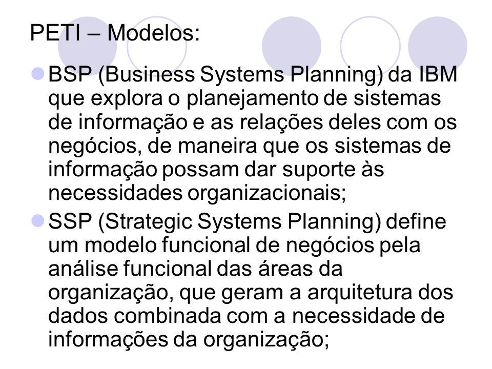 PETI – Modelos: BSP (Business Systems Planning) da IBM que explora o planejamento de sistemas de informação e as relações deles com os negócios, de ma