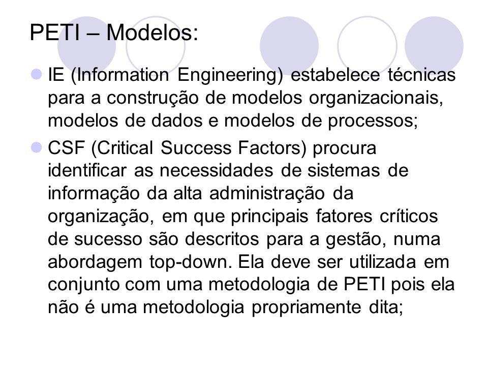 PETI – Outras características: Plano Estratégico da Tecnologia de Informação (PETI) - Conjunto de ferramentas e técnicas que possibilitam a definição de estratégias de ação ao longo de um período de um a três anos (com revisão de três a seis meses); - Estabelece ferramentas de controle de quantidade, de produtividade, efetividade, prazos e custos; - Planeja Recursos Humanos; - Planeja Recursos da TI;