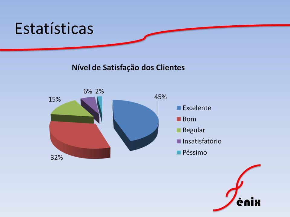 ênix Estatísticas