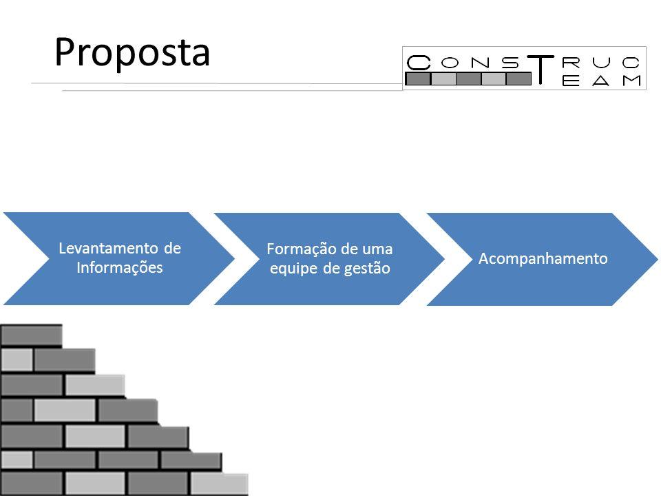 Proposta Levantamento de Informações Formação de uma equipe de gestão Acompanhamento