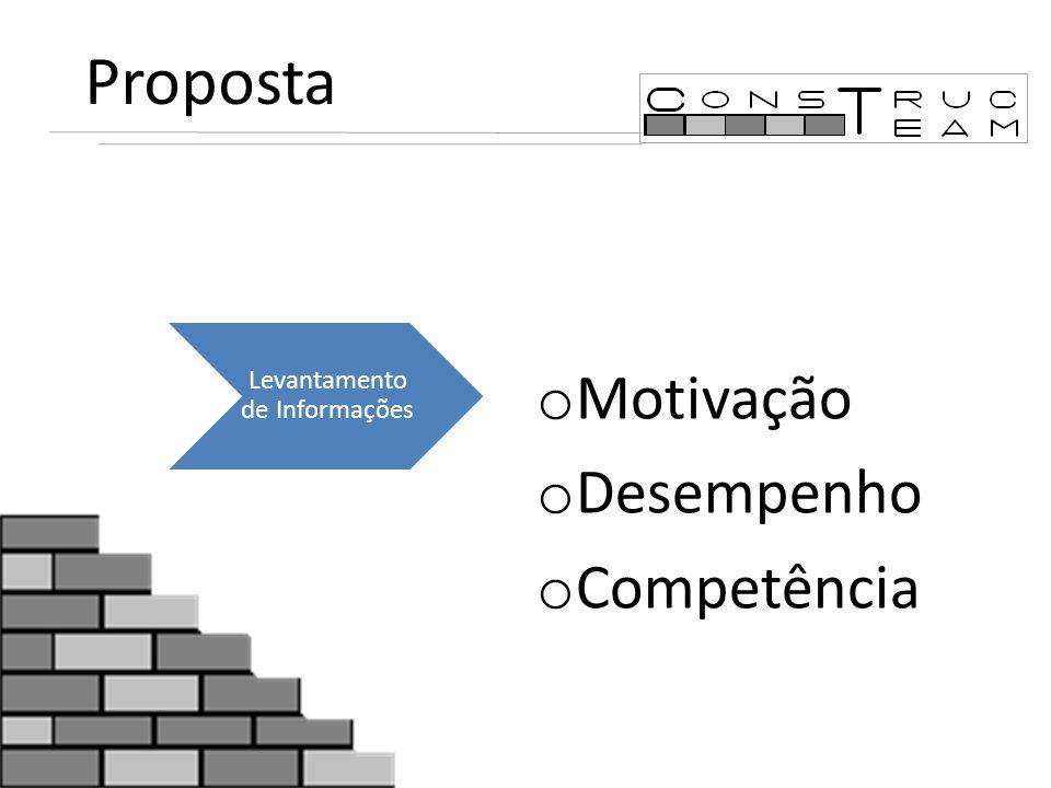 Proposta Levantamento de Informações o Motivação o Desempenho o Competência