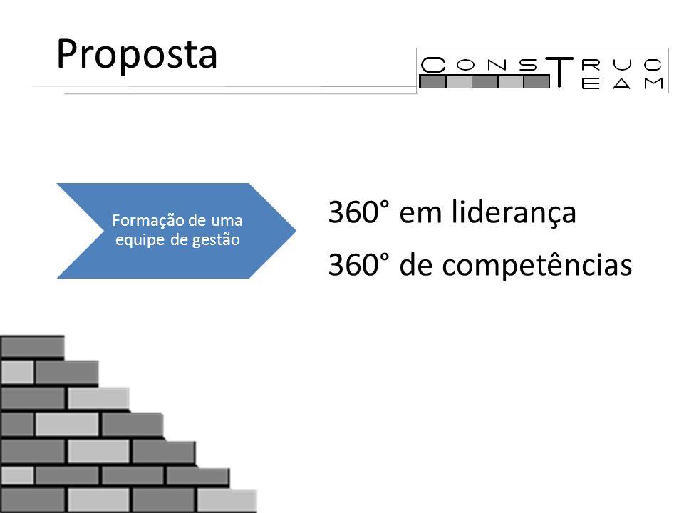 Proposta Formação de uma equipe de gestão 360° em liderança 360° de competências