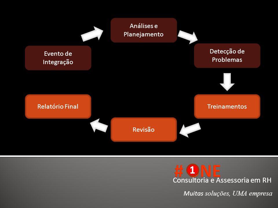 Consultoria e Assessoria em RH Muitas soluções, UMA empresa Evento de Integração Análises e Planejamento Detecção de Problemas Treinamentos Revisão Re