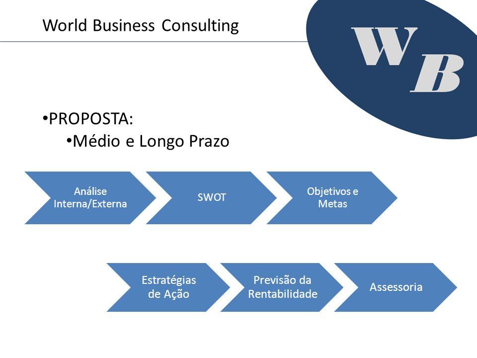 World Business Consulting PROPOSTA: Médio e Longo Prazo Análise Interna/Externa SWOT Objetivos e Metas Estratégias de Ação Previsão da Rentabilidade A